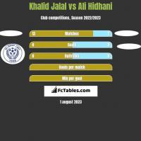Khalid Jalal vs Ali Hidhani h2h player stats