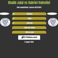 Khalid Jalal vs Gabriel Valentini h2h player stats