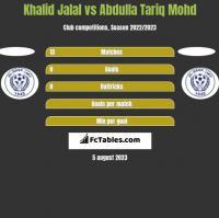Khalid Jalal vs Abdulla Tariq Mohd h2h player stats