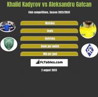 Khalid Kadyrov vs Aleksandru Gatcan h2h player stats