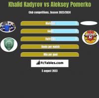 Khalid Kadyrov vs Aleksey Pomerko h2h player stats