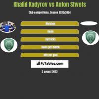 Khalid Kadyrov vs Anton Shvets h2h player stats