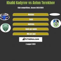 Khalid Kadyrov vs Anton Terekhov h2h player stats