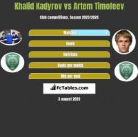 Khalid Kadyrov vs Artem Timofeev h2h player stats