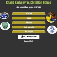 Khalid Kadyrov vs Christian Noboa h2h player stats