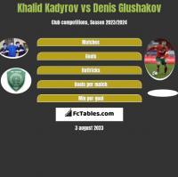 Khalid Kadyrov vs Denis Glushakov h2h player stats