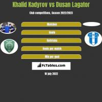 Khalid Kadyrov vs Dusan Lagator h2h player stats