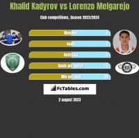 Khalid Kadyrov vs Lorenzo Melgarejo h2h player stats