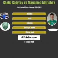 Khalid Kadyrov vs Magomed Mitrishev h2h player stats