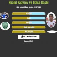 Khalid Kadyrov vs Odise Roshi h2h player stats