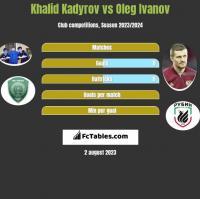 Khalid Kadyrov vs Oleg Ivanov h2h player stats