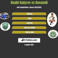 Khalid Kadyrov vs Ravanelli h2h player stats