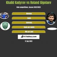 Khalid Kadyrov vs Roland Gigolaev h2h player stats