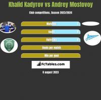 Khalid Kadyrov vs Andrey Mostovoy h2h player stats