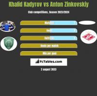 Khalid Kadyrov vs Anton Zinkovskiy h2h player stats