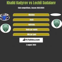 Khalid Kadyrov vs Lechii Sudalaev h2h player stats