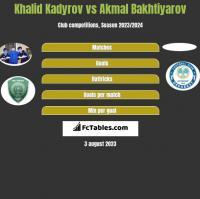Khalid Kadyrov vs Akmal Bakhtiyarov h2h player stats