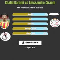 Khalid Karami vs Alessandro Ciranni h2h player stats
