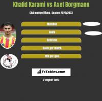 Khalid Karami vs Axel Borgmann h2h player stats