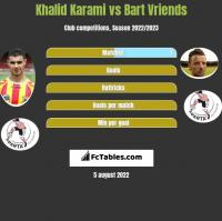 Khalid Karami vs Bart Vriends h2h player stats