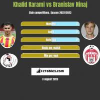 Khalid Karami vs Branislav Ninaj h2h player stats