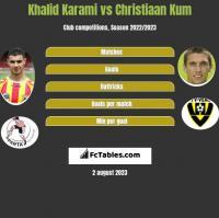 Khalid Karami vs Christiaan Kum h2h player stats