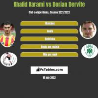 Khalid Karami vs Dorian Dervite h2h player stats