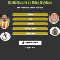 Khalid Karami vs Dries Wuytens h2h player stats