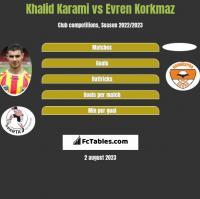 Khalid Karami vs Evren Korkmaz h2h player stats