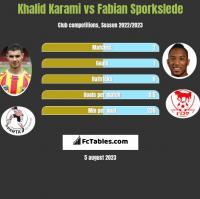 Khalid Karami vs Fabian Sporkslede h2h player stats