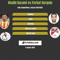 Khalid Karami vs Ferhat Gorgulu h2h player stats