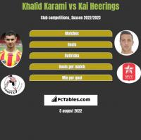 Khalid Karami vs Kai Heerings h2h player stats