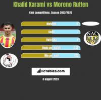 Khalid Karami vs Moreno Rutten h2h player stats