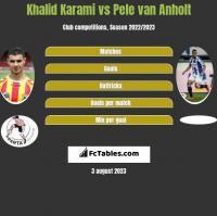Khalid Karami vs Pele van Anholt h2h player stats