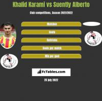 Khalid Karami vs Suently Alberto h2h player stats