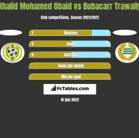 Khalid Mohamed Obaid vs Bubacarr Trawally h2h player stats