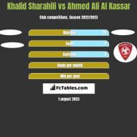 Khalid Sharahili vs Ahmed Ali Al Kassar h2h player stats