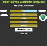 Khalid Sharahili vs Mustafa Malayekah h2h player stats