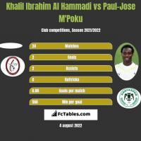 Khalil Ibrahim Al Hammadi vs Paul-Jose M'Poku h2h player stats