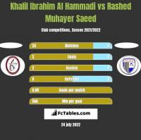 Khalil Ibrahim Al Hammadi vs Rashed Muhayer Saeed h2h player stats