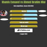 Khamis Esmaeel vs Ahmed Ibrahim Hilal h2h player stats