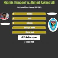 Khamis Esmaeel vs Ahmed Rashed Ali h2h player stats