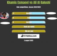 Khamis Esmaeel vs Ali Al Balushi h2h player stats