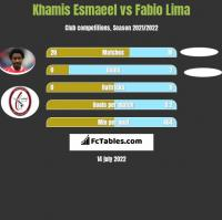 Khamis Esmaeel vs Fabio Lima h2h player stats