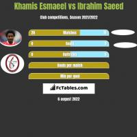 Khamis Esmaeel vs Ibrahim Saeed h2h player stats
