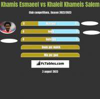Khamis Esmaeel vs Khaleil Khameis Salem h2h player stats