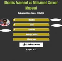 Khamis Esmaeel vs Mohamed Surour Maosud h2h player stats