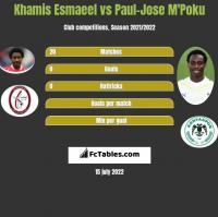 Khamis Esmaeel vs Paul-Jose M'Poku h2h player stats