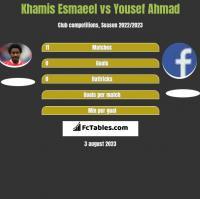 Khamis Esmaeel vs Yousef Ahmad h2h player stats