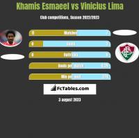 Khamis Esmaeel vs Vinicius Lima h2h player stats
